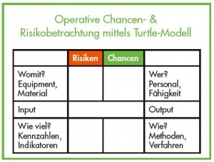 Operative Chancen- & Risikobetrachtung mittels Turtle-Modell