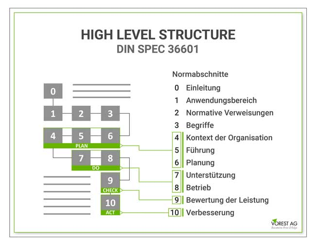Was ist die HLS High Level Structure im Qualitätsmanagement